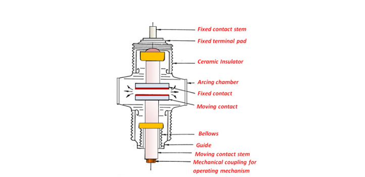 vacuum-interrupter
